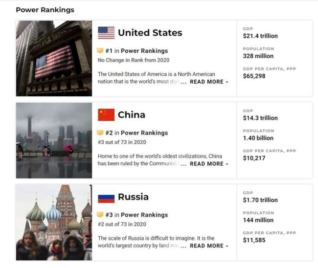 seo companies in Washington DC: most powerful countries in the world
