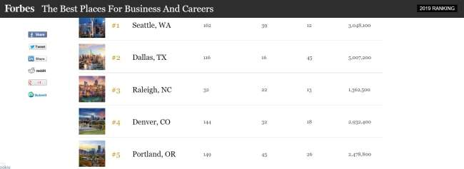 Denver web development: Forbes's rankings – best places for business and careers in the US 2019