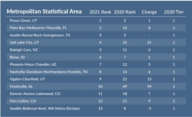 seo expert salt lake city: best-performing US metropolitan areas