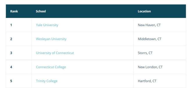 Connecticut seo companies: top universities and colleges in Connecticut