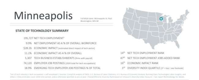 web development Minneapolis: state of technology in CompTIA's Cyberstates report 2021