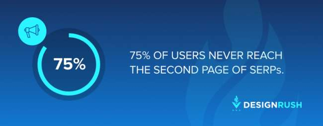 small business seo companies & services: 75% of users never reach the second page of SERPs