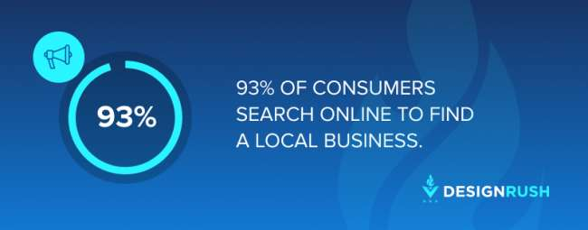 small business: 93% of consumers search online to find a local business 