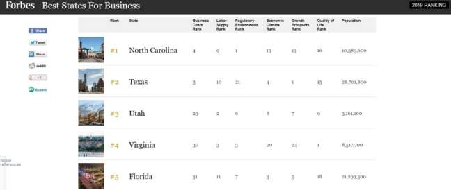 utah seo company: Forbes's rankings of the best states for business