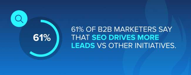 enterprise seo company: 61% of B2B marketers say that SEO drives more leads than any other marketing initiative
