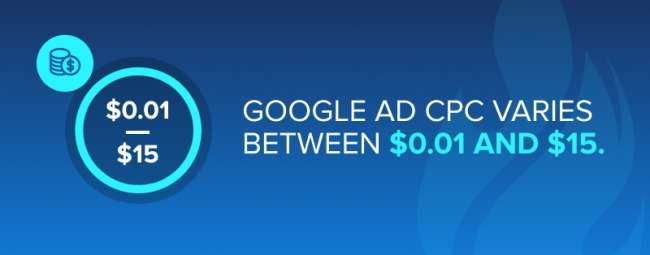 google adwords ad agency: Google Ad CPC varies between $0.01 and $15.