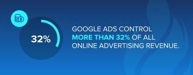 google ads agency: Google Ads control more than 32% of all online advertising revenue