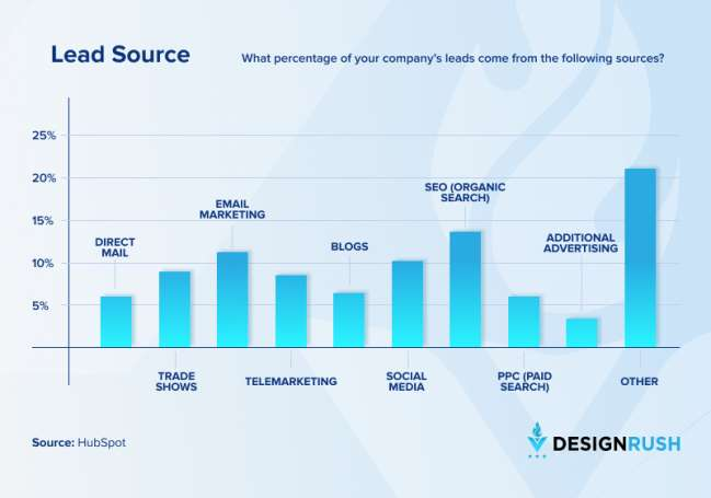 Sources of B2B leads