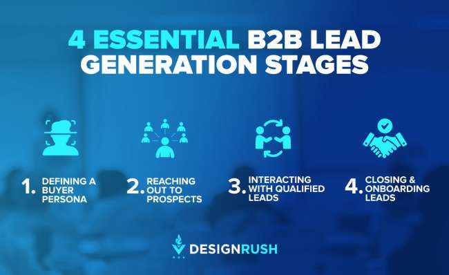 Essential B2B lead generation stages