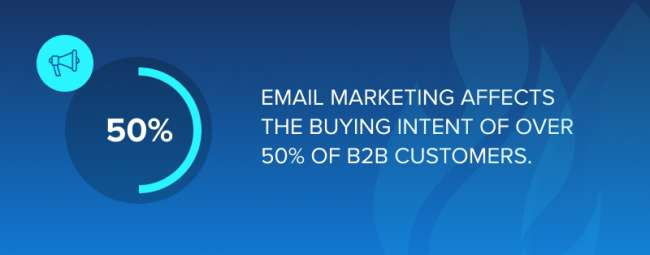 Email marketing affects the buying intent of over 50% of B2B customers.
