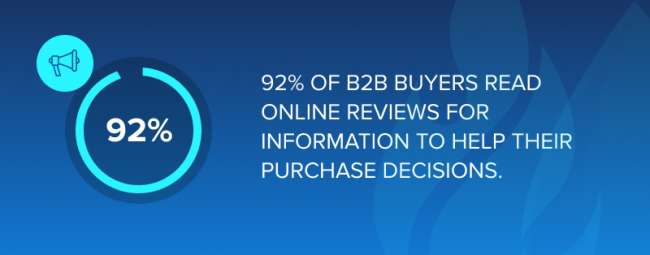 92% of B2B buyers read online reviews for information to help their purchase decisions. 