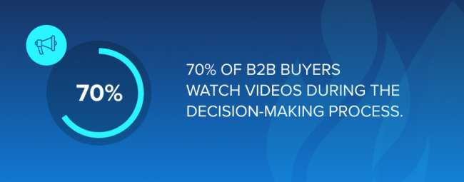 70% of B2B buyers watch videos during the decision-making process.