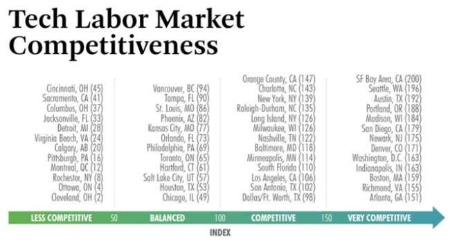 Portland web development agencies: tech labor market competitiveness index