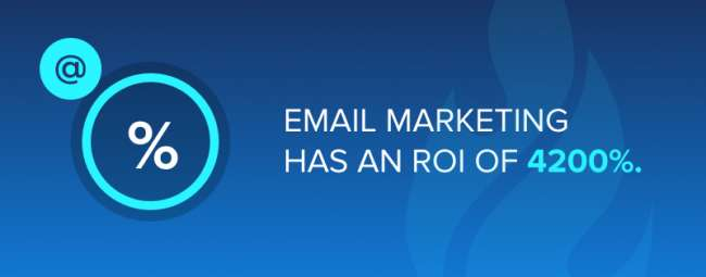 Email marketing has an ROI of 4200%