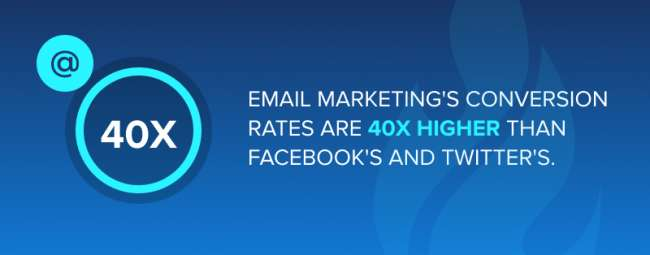 Email marketing's conversion rates are 40x higher than Facebook's and Twitter's.