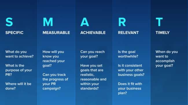 Public relations strategy - SMART goals