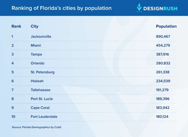 seo Jacksonville: ranking of Florida's cities by population