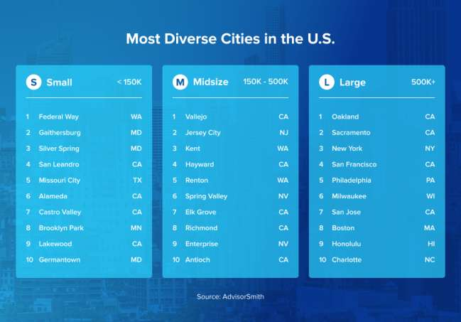 Milwaukee seo company: rankings of diverse cities in the US