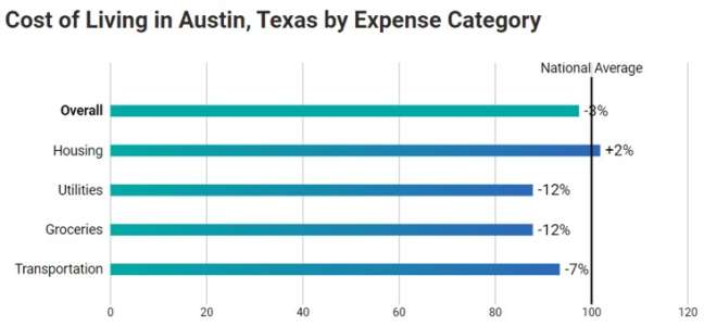 Creative agencies in Austin: the cost of living in Austin