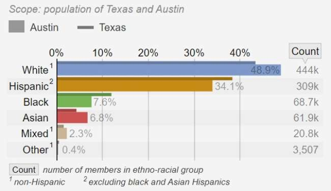 The ethnic groups in Austin