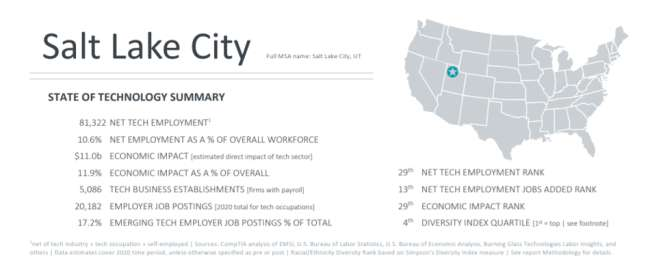 web design company in Salt Lake City: State of technology summary in Cyberstates 2021 report