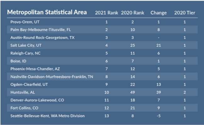salt lake city web designers: Milken Institute's rankings of the top-performing US metro areas in 2021