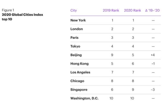 Web development New York: 2020 Global Cities Index top 10 by Kearney