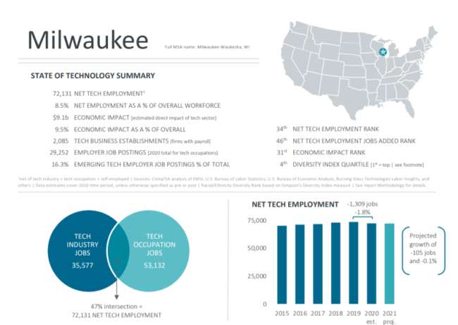 Milwaukee web design company: State of technology summary in Milwaukee in Cyberstates report 2021