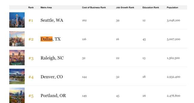 pr firms in dallas: best places for career and business – Forbes' rankings