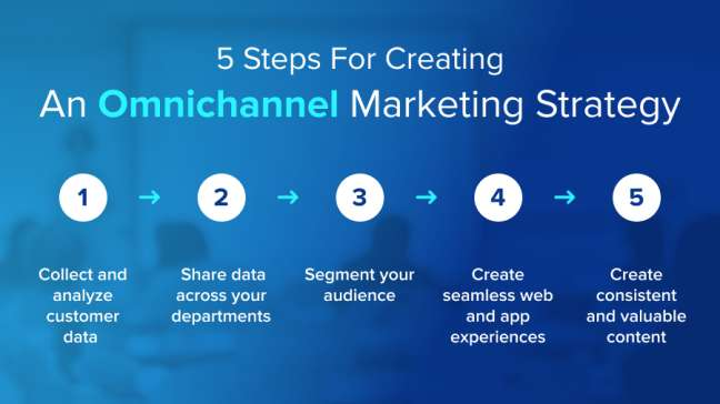 5 Best Practices For Creating An Omnichannel Marketing Strategy