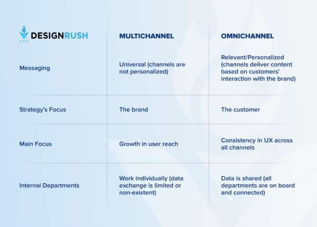 Omnichannel vs Multichannel Marketing