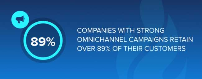 Companies with strong omnichannel campaigns retain over 89% of their customers.