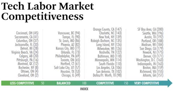 software development companies in Portland: tech labor market competitiveness