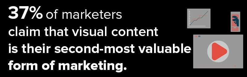 Graphic Design Visual Content 37% Valuable
