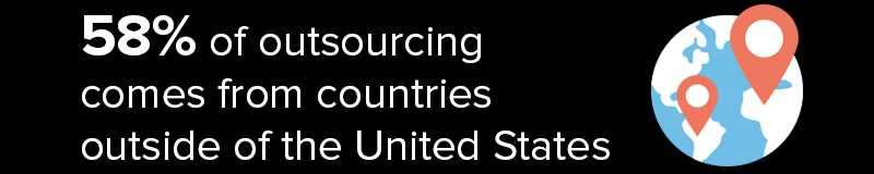 58% Of Outsourcing Agencies Are Outside The United States