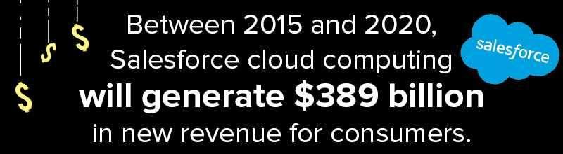 Salesforce Companies Generate $389 Billion By 2020