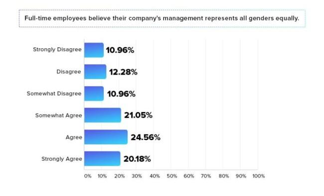 Gender Diversity Graph Business Leadership