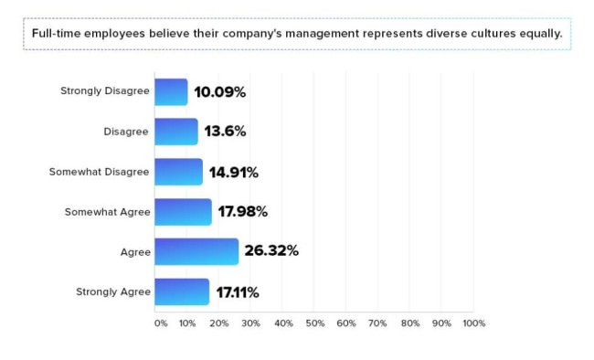 Cultural Diversity Graph Business Leadership
