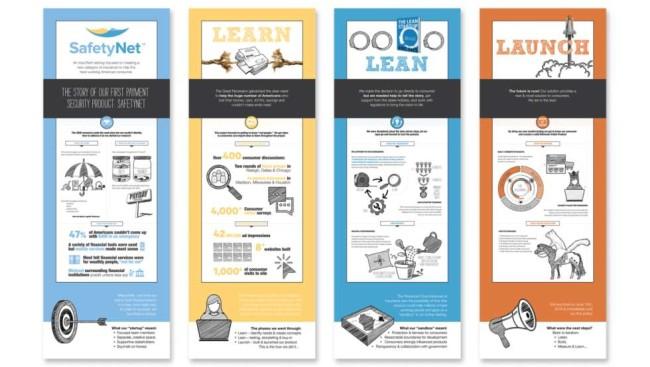 Digital Product Design SafetyNet Design Concepts