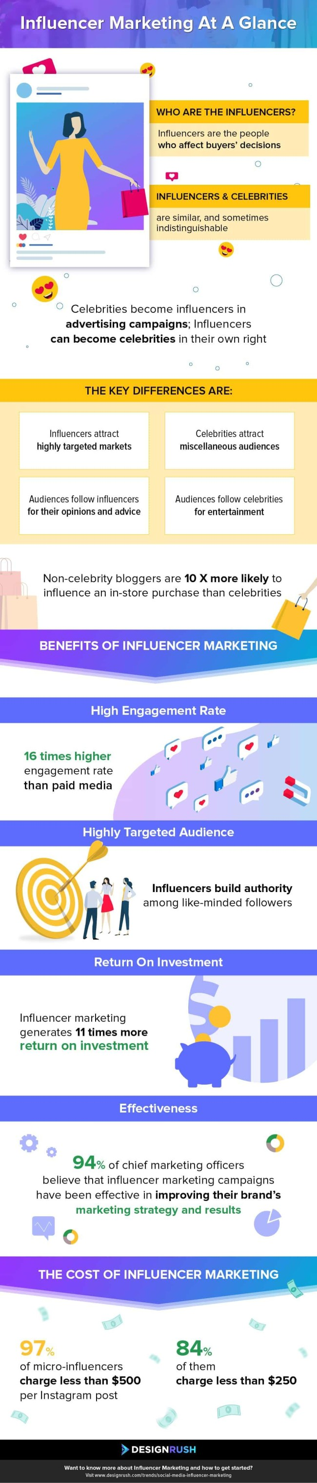 Social Media Influencer Marketing  At A Glance - Infographic