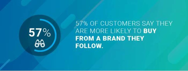 57% of customers are more likely to buy from a brand they follow
