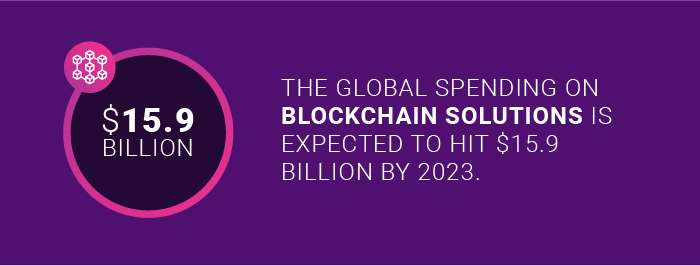 The expected global spending on blockchain solutions by 2023