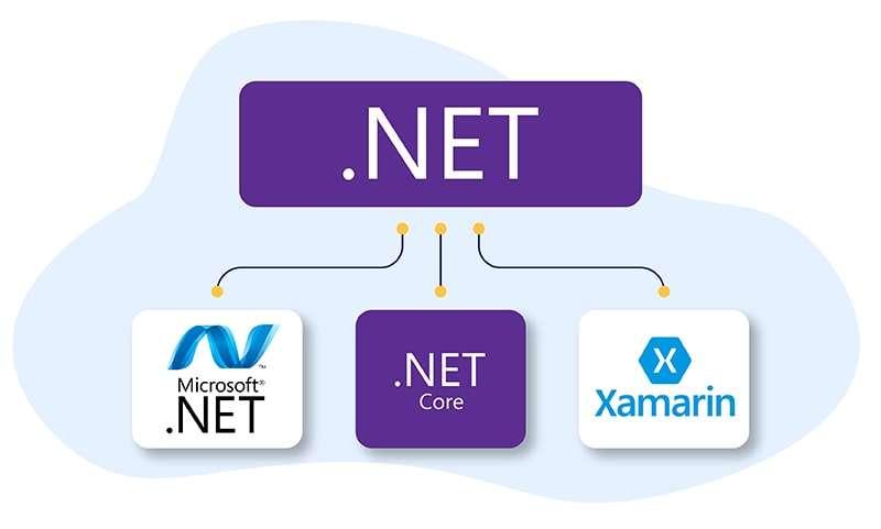 The .NET Development Platform, Broken Down Into 3 Parts