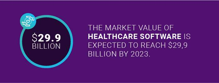 the market value of healthcare software