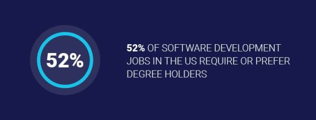 52% of developer jobs in the US require or prefer a degree-01