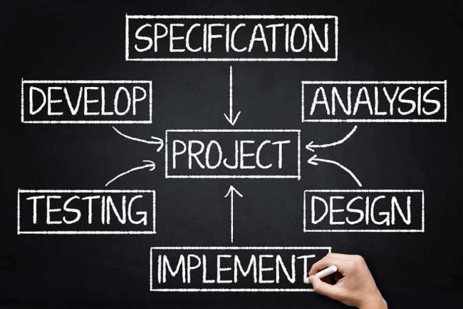 Defining software development requirements