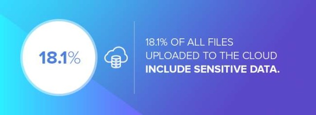 The percentage of files uploaded to the cloud that include sensitive data