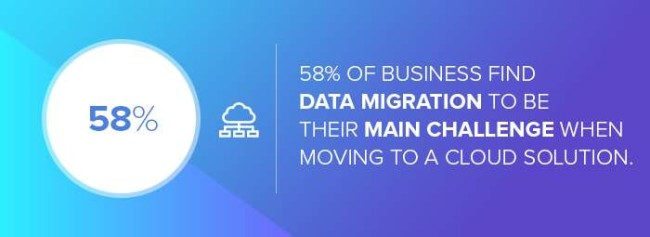 The number of businesses that find data migration challenging when moving to cloud solution
