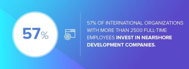 The number of international organizations with more than 2500 full-time employees that outsource projects to nearshore development companies