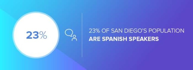 The number of Spanish speakers in San Diego